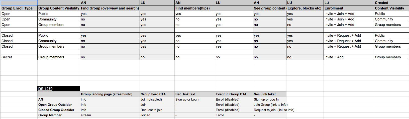 Table of permissions in closed and open groups (Drupal 8)