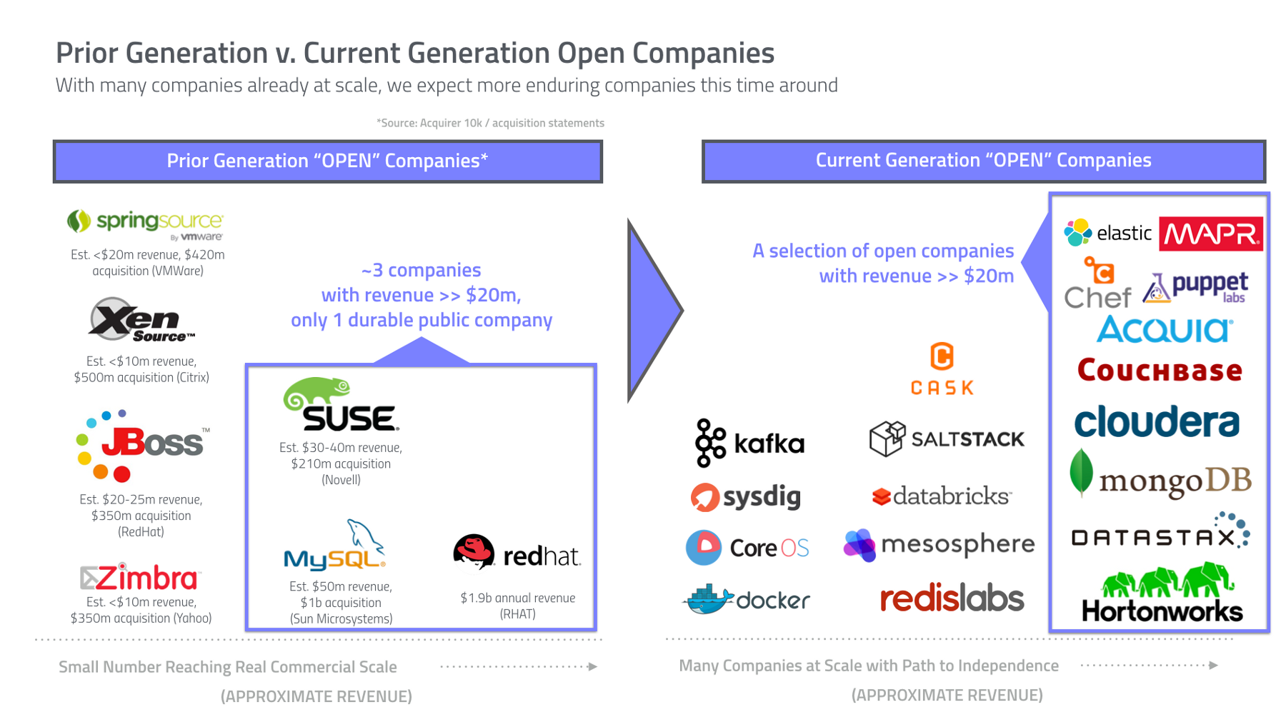 Accel Insights The Rise of Open Innovation