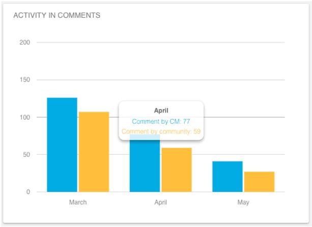 Declining community activity
