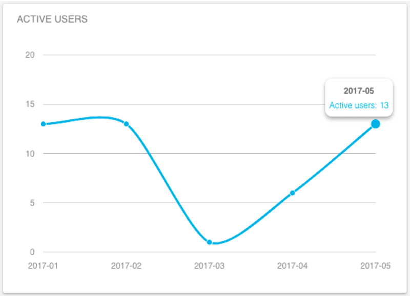 Track user activity over time