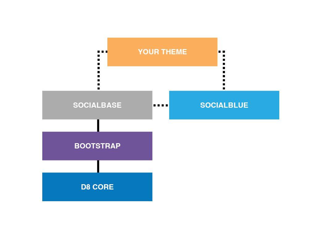 Open Social theme architecture