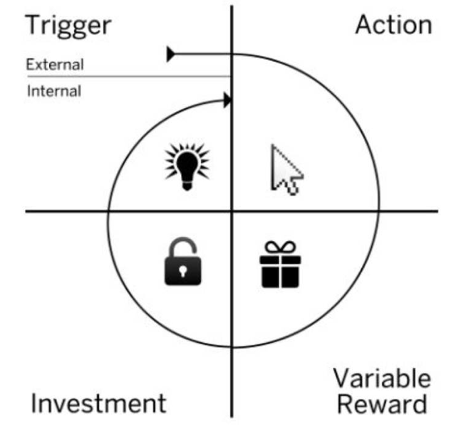 Nir Eyal's Hooked model for habit forming products