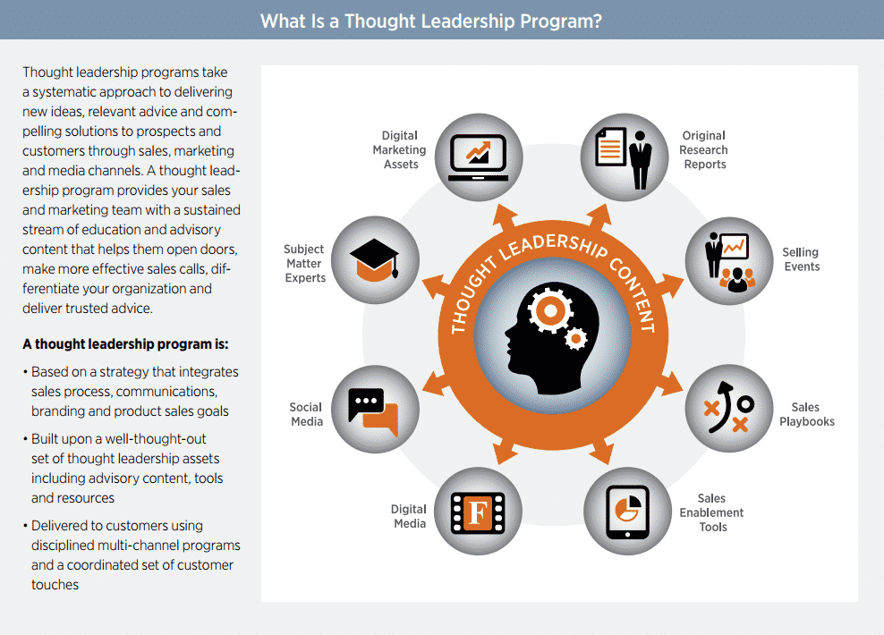 From 'Using Thought Leadership to Grow' by Forbes Insights.