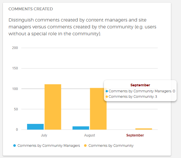 Analytics feature for an online community