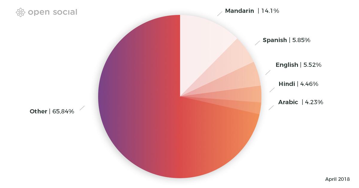multi-language graph