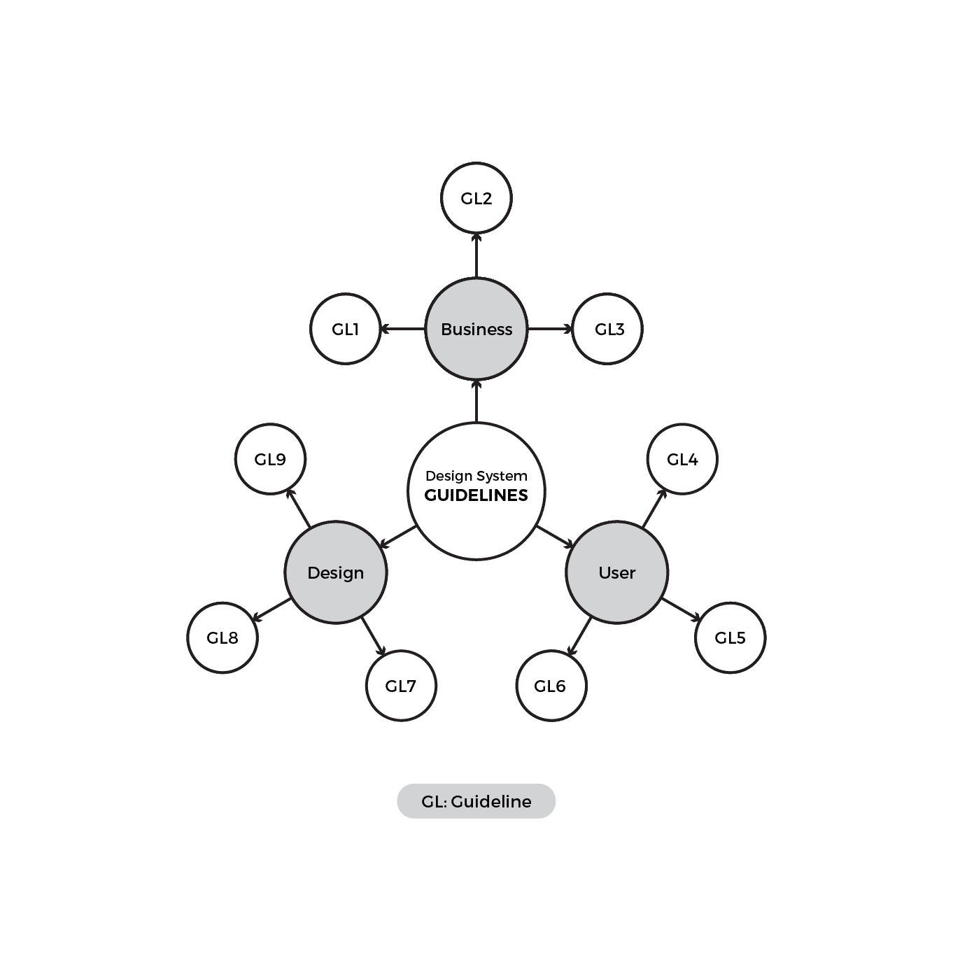 Guideline mind map example for a design system
