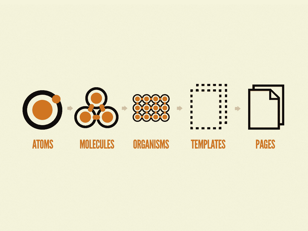 Elements on different complexity level in the atomic design system