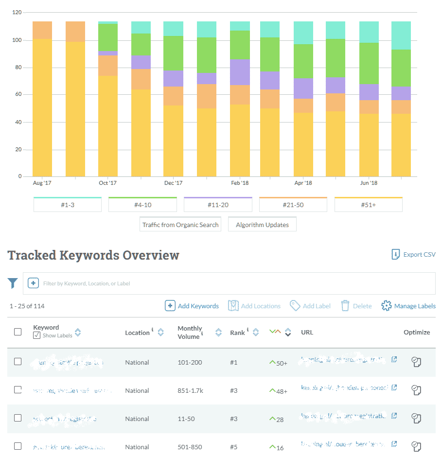 Moz SEO ranking tool