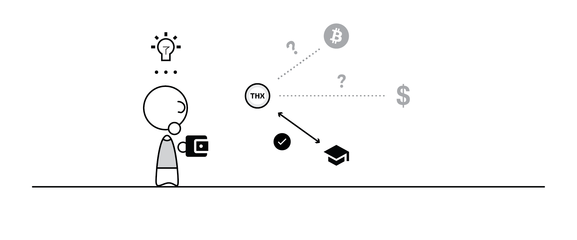 How to spend your THX tokens? The benefit of our version of gamification.