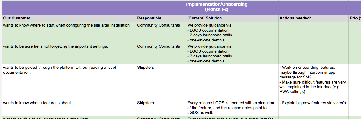Phase 'Implementation and Onboarding' touch points for customer success
