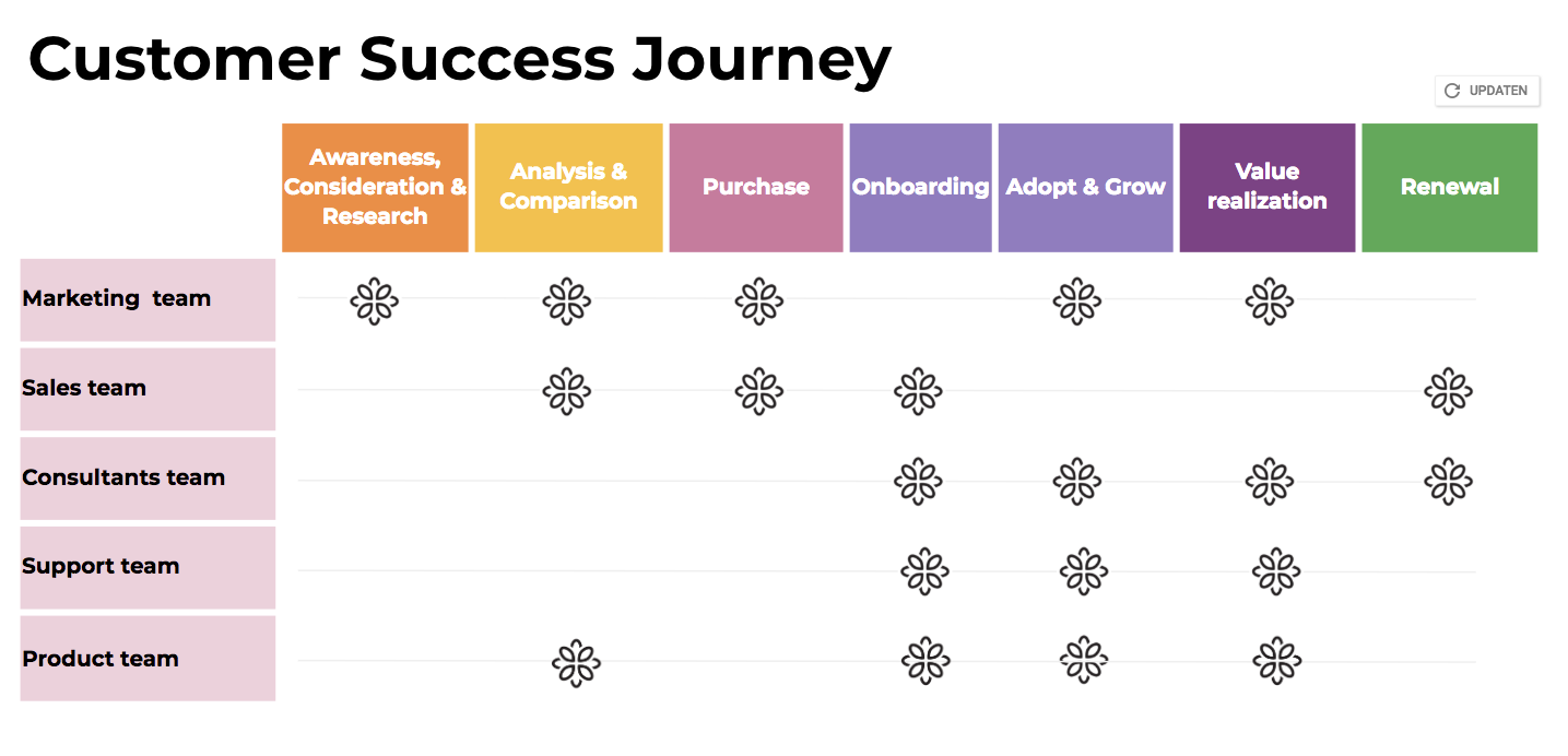 Customer success journey of Open Social