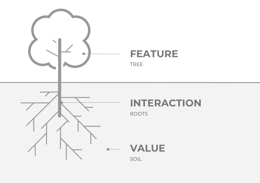 Value, interaction and feature - the design process