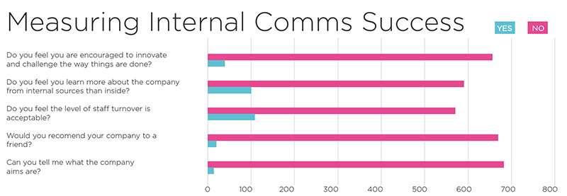 measuring internal comms success