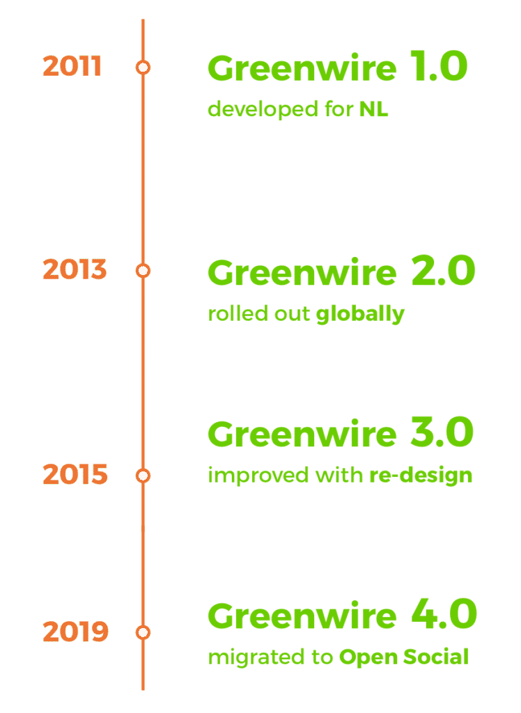 Greenwire migration