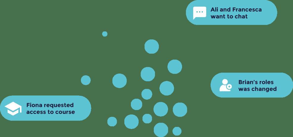 Online Community Management Platform