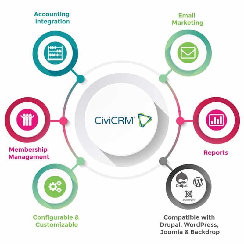 CiviCRM Integration tools