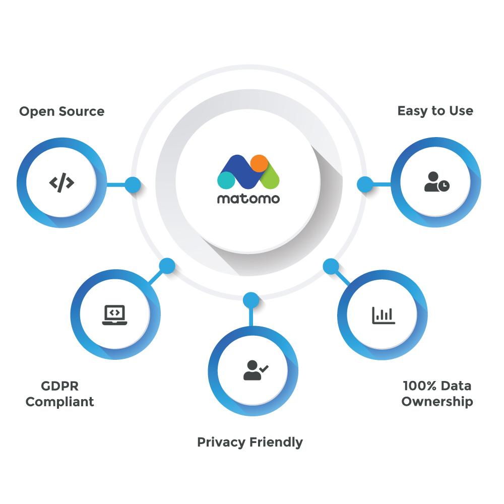 Matomo Analytics Integration