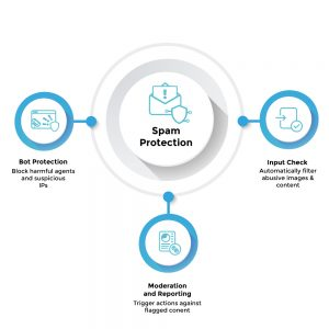 Spam Protection - Multiple layers of protection