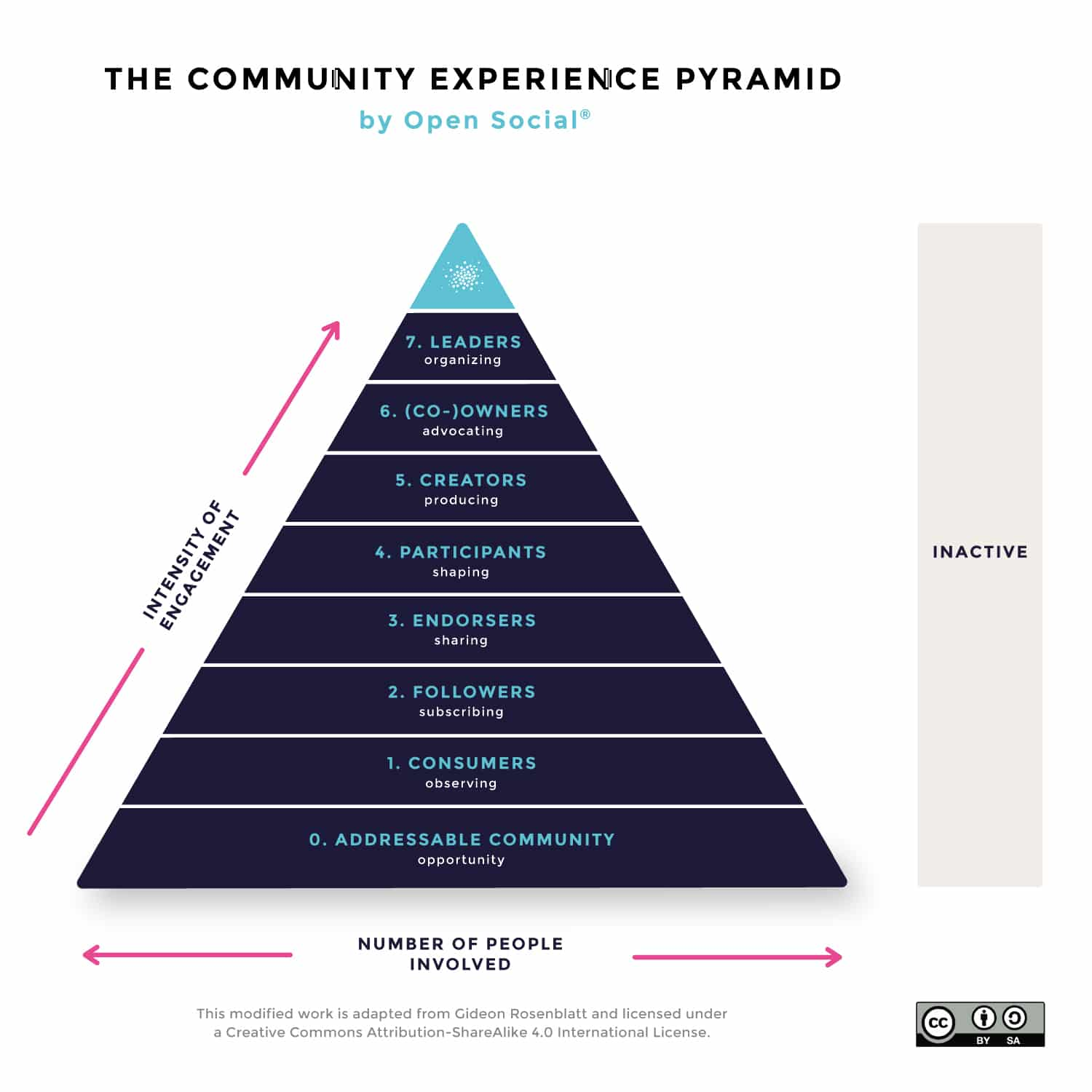 The community Experience pyramid describes the 7 levels of engagement which are 0. addressable community, 1. Consumers, 2. Followers, 3. Endorsers, 4. Participants, 5. Creators, 6. (Co-)owners, 7. Leaders